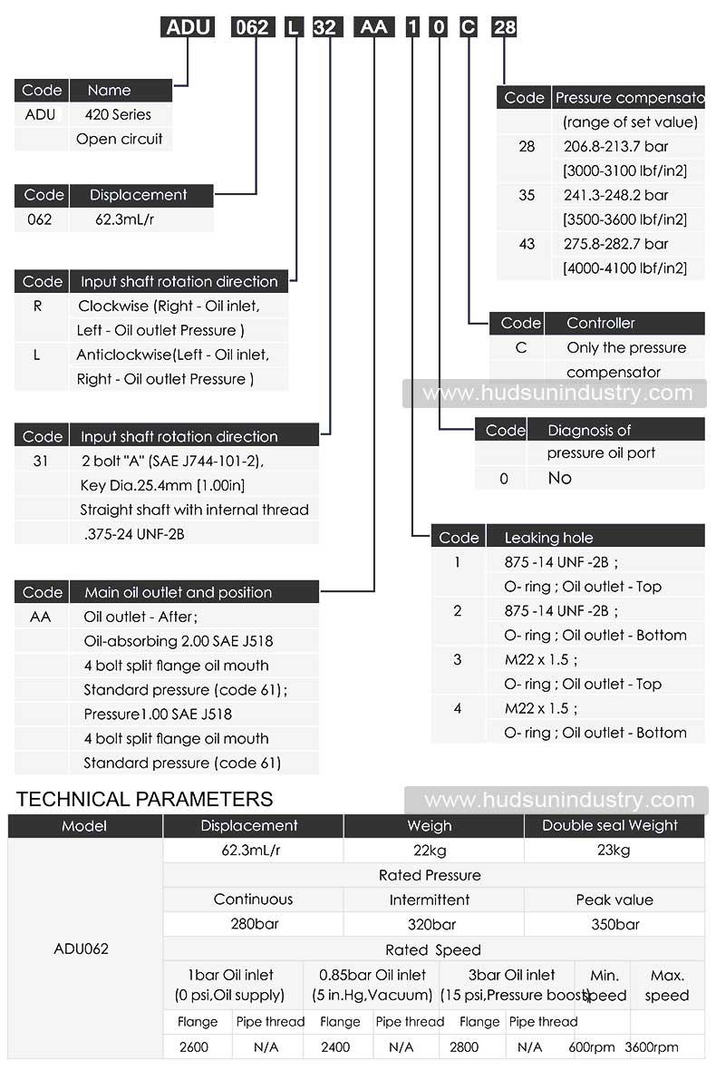 Terex-Variable-Piston-Pump-20017480-ordering-code